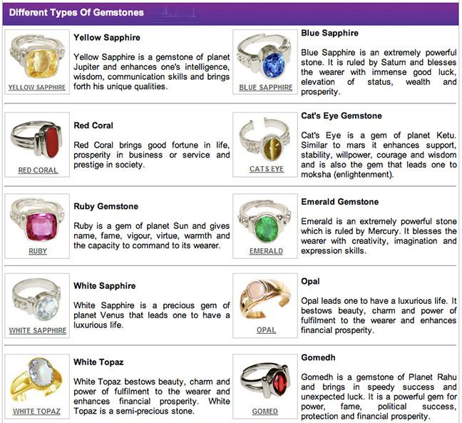 Planetary Gemologists Association Vedic Gems